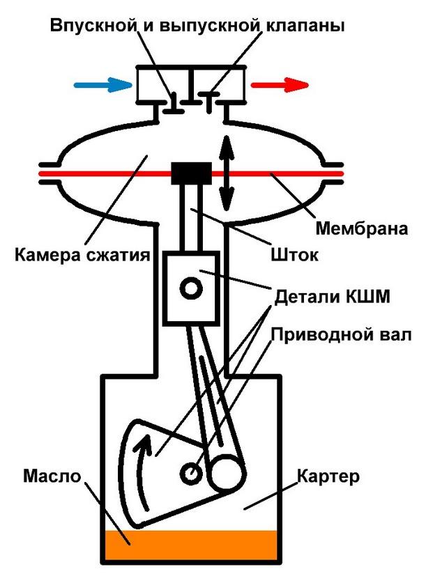 Компрессор с непосредственным приводом мембраны