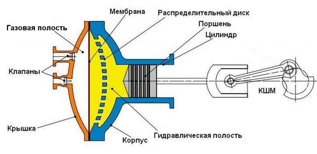 Простая схема гидравлического привода мембранного компрессора