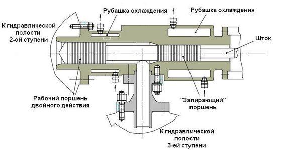 Конструкция гидравлического привода многоступенчатого компрессора