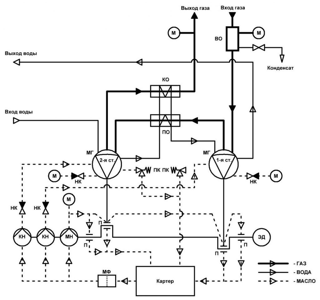 Пневматическая схема мембранного компрессора