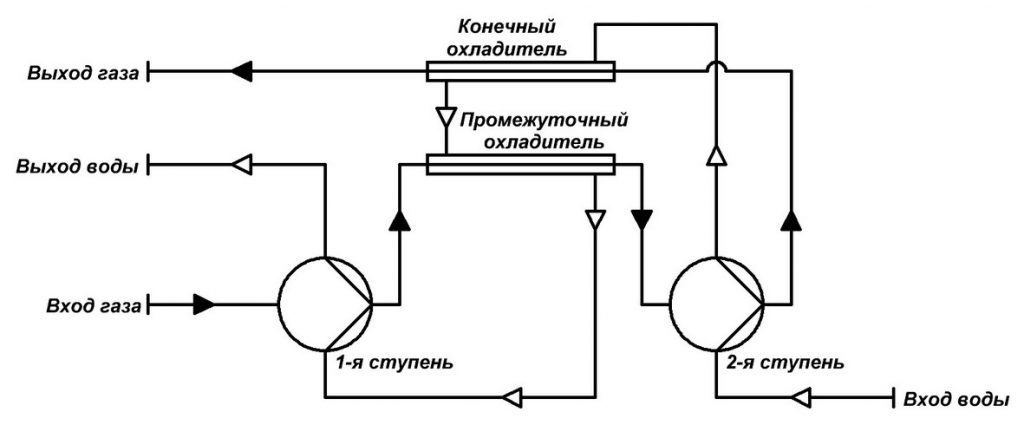 Обратная схема потока охлаждающей воды