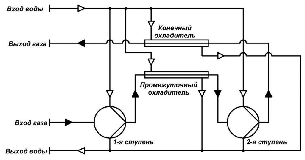 Параллельная схема потока охлаждающей воды