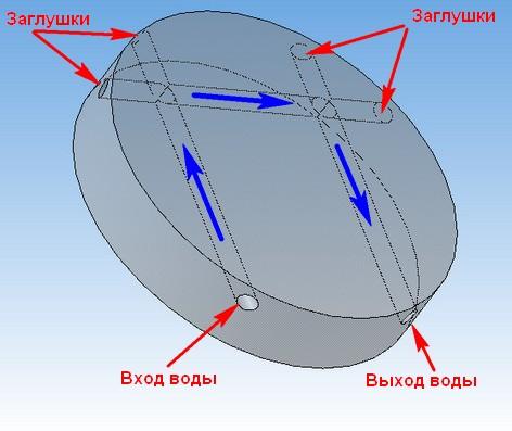 Схема организации каналов охлаждения в деталях мембранной головки