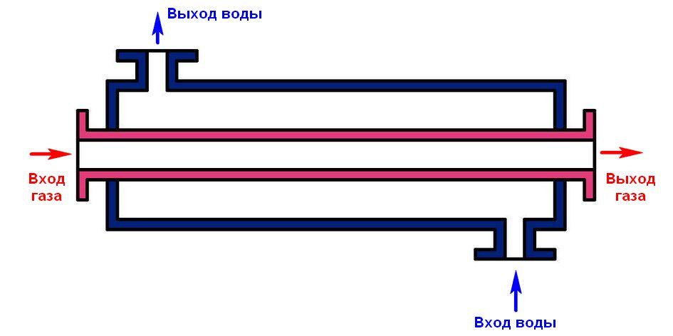 Конструкция теплообменника «труба в трубе»