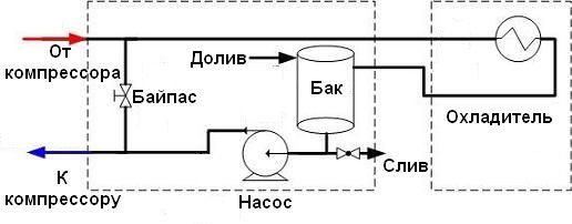 Структура замкнутого контура охлаждения