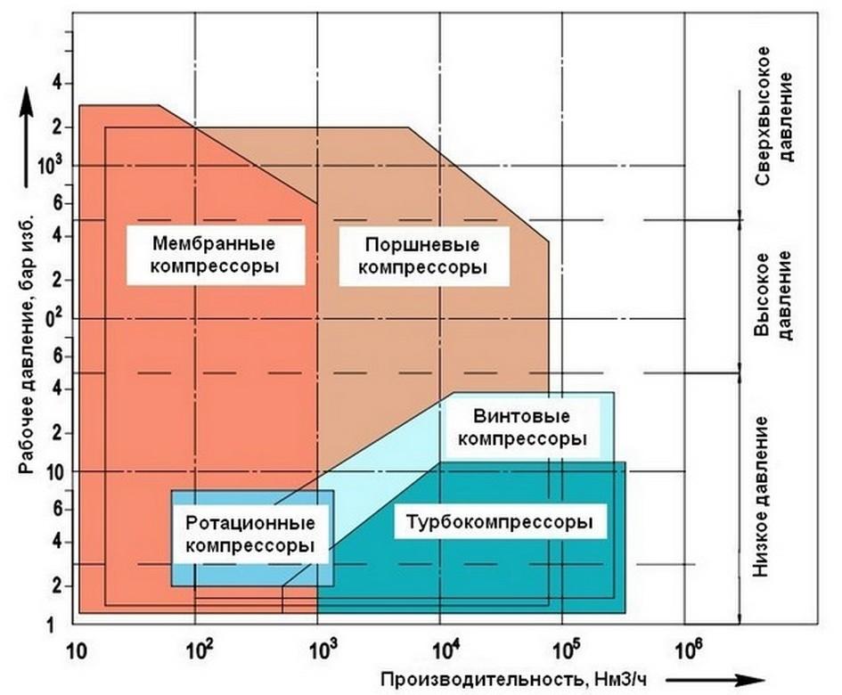 График параметров компрессоров